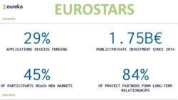 Eurostars 2021: R&S per PMI